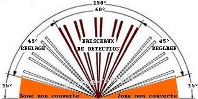 D tecteur de mouvement ext rieur diagral diag36apx - Reglage detecteur de mouvement ...
